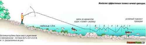 проводка при ловле судака